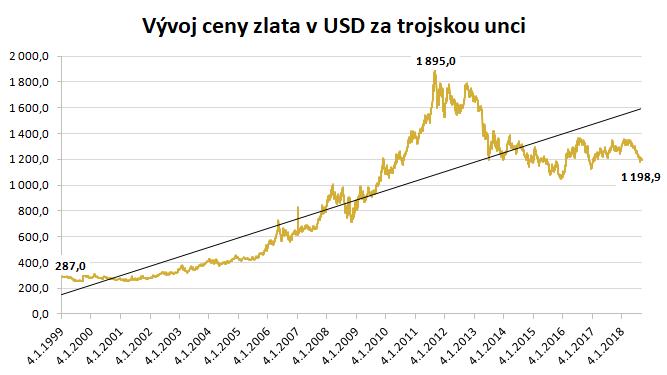 Vývoj ceny zlata v USD za trojskou unci
