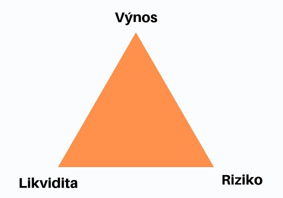 Ivestiční trojúhelník